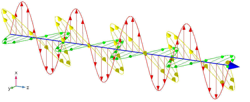 A plot of a plane electromagnetic wave that is linearly polarized.