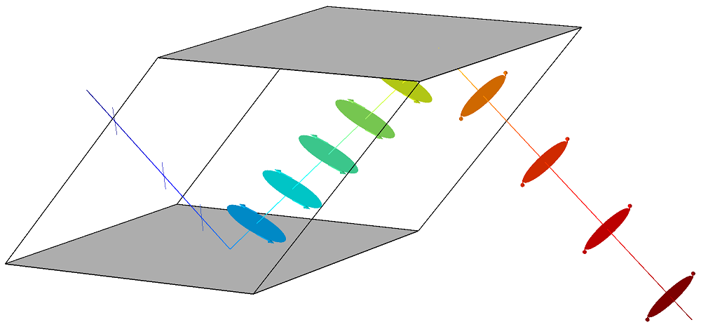 A plot of the ray propagation in a Fresnel rhomb in COMSOL Multiphysics®.