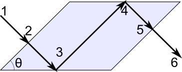 A schematic of a Fresnel rhomb geometry in a parallelepiped shape.
