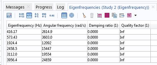 Таблица собственных частот для модели без демпфирования.