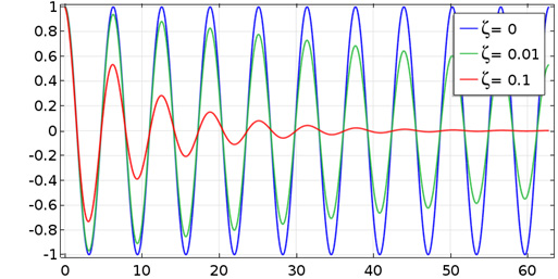 A plot of the free vibrations decay in a damped system.