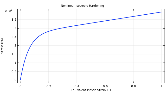 A graph showing the nonlinear isotropic hardening as a function of equivalent plastic strain.
