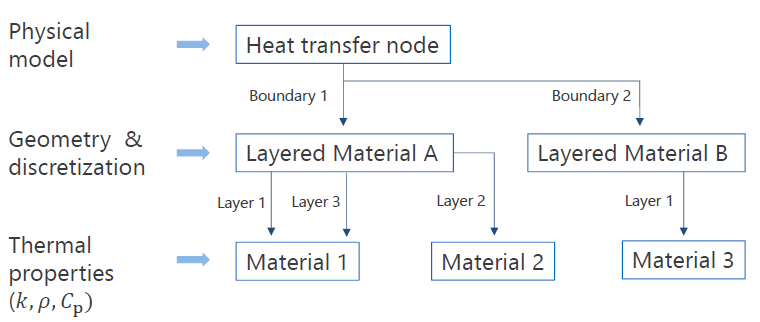 A flowchart illustrating the model nodes used to define a layered shell in COMSOL Multiphysics®.