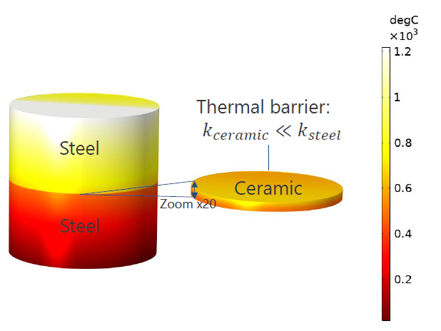 An image showing the heat transfer in thin layers of a steel column.