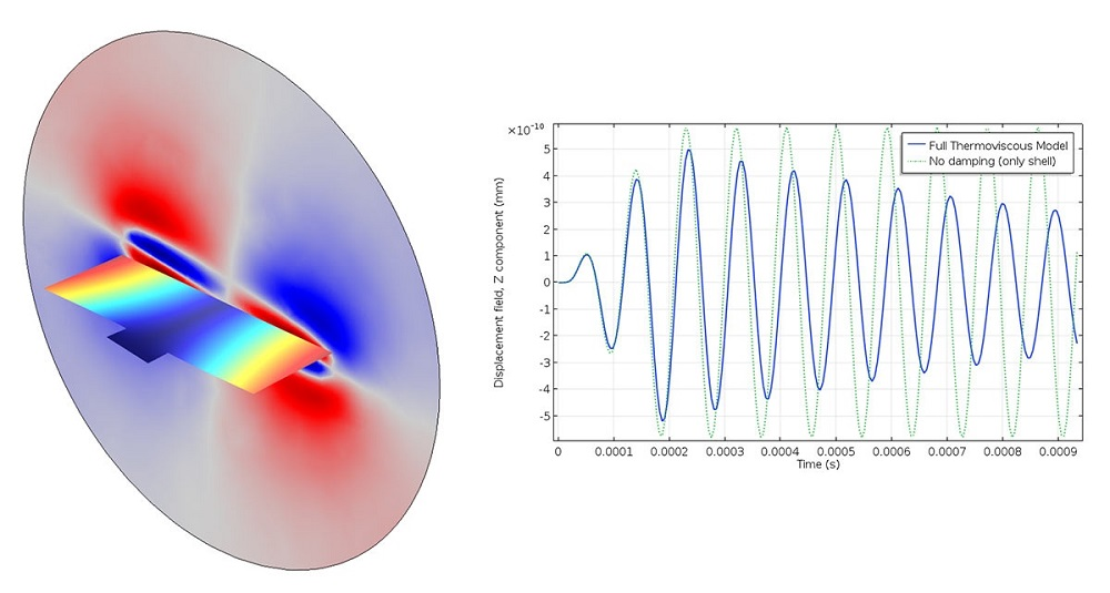 An image of the transient analysis of a vibroacoustic micromirror.