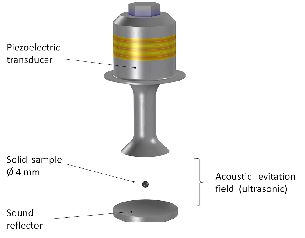 A graphic with labeled parts of an upside-down acoustic levitator.