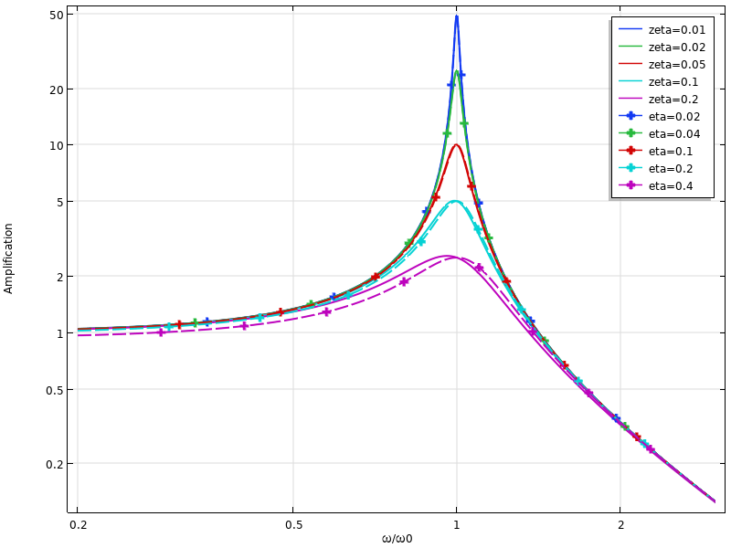 A plot comparing the dynamic response for viscous and loss factor damping.
