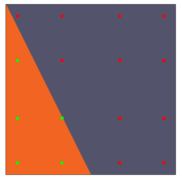 显示涉及数值积分和高斯点的问题的图形。