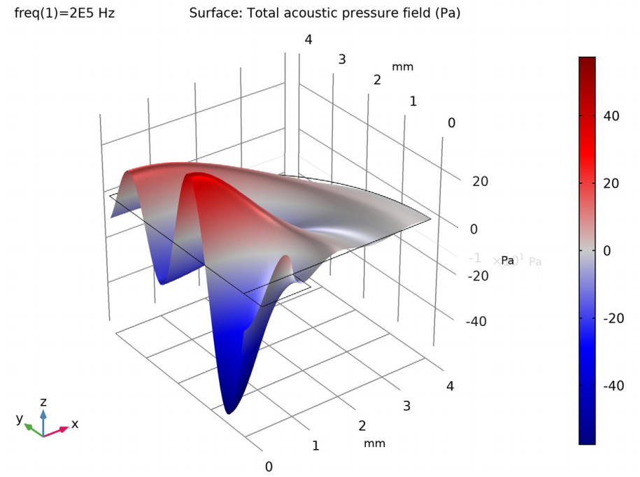 Fine-Tuning the Design of Piezoelectric Transducers with