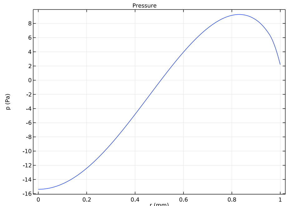A plot of the acoustic pressure at the air-solid interface for the transducer.