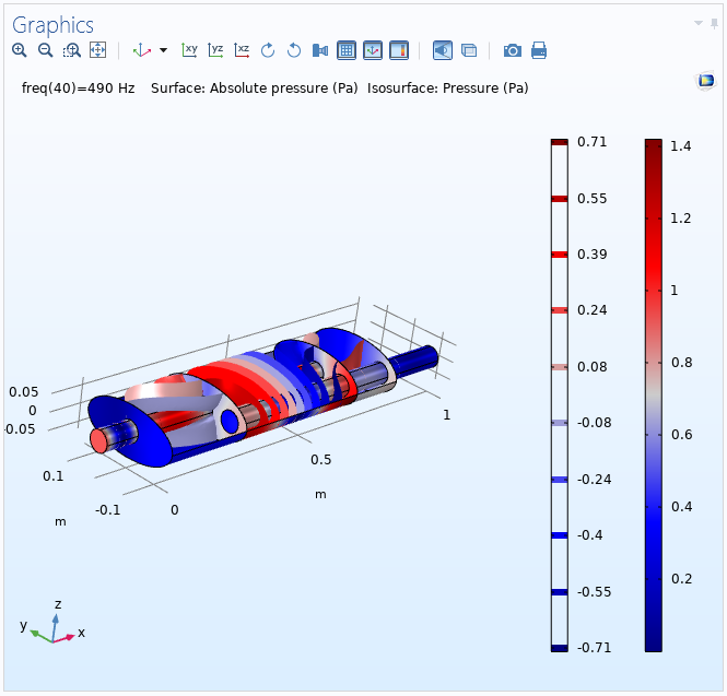 Simulation results for the automotive muffler model with the boundaries selected incorrectly.