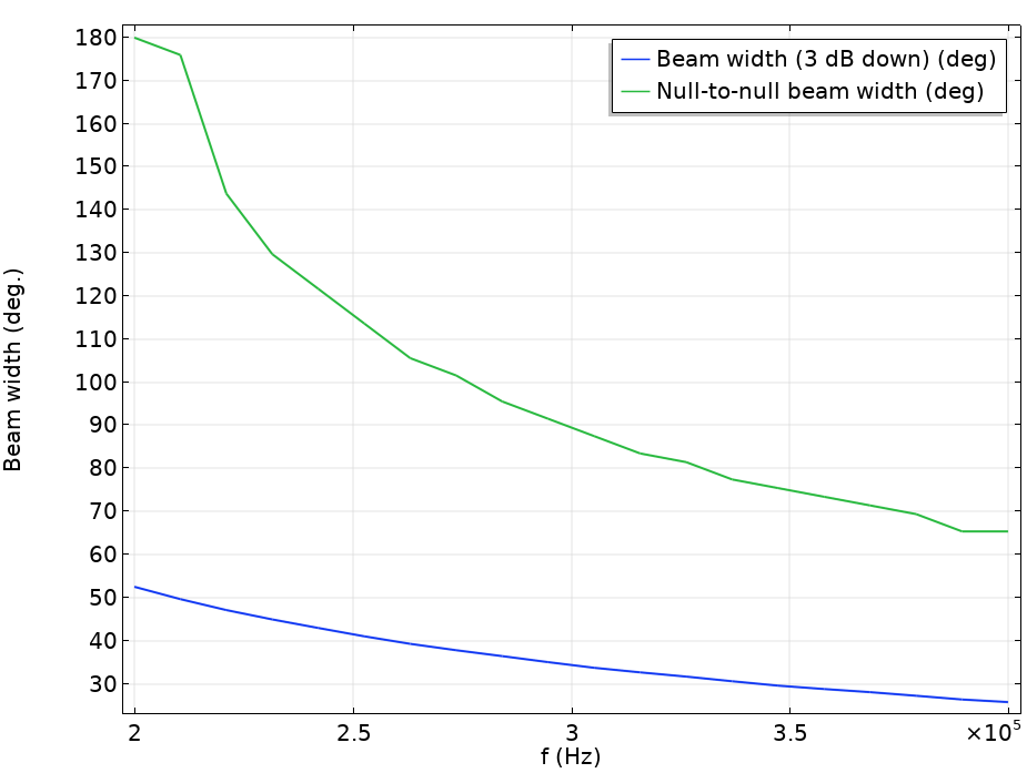 A plot comparing 2 beam width measurements as a function of frequency in COMSOL Multiphysics®.