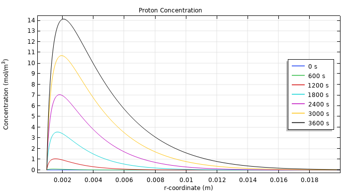 A plot of the concentration levels of hydrogen ions during EChT.
