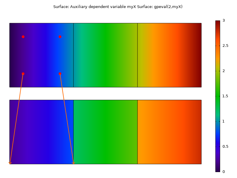 An image showing the plotted and extracted Gauss point variables.
