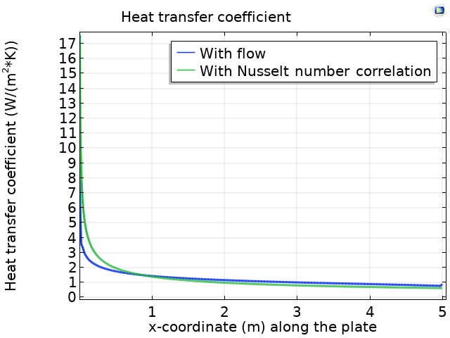A plot of the heat transfer coefficient found via 2 methods in COMSOL Multiphysics®.