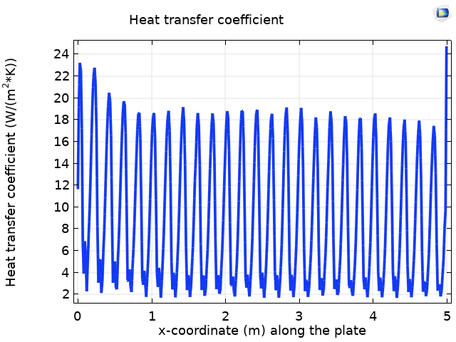 A plot of the heat transfer coefficient along the corrugated plate.