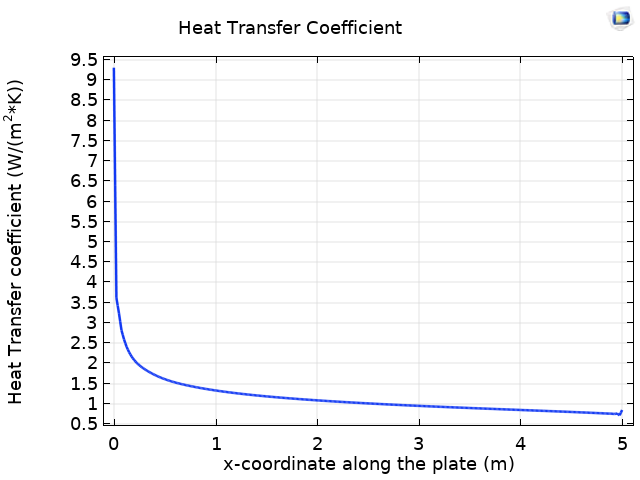 A plot of the heat transfer coefficient along the flat plate.