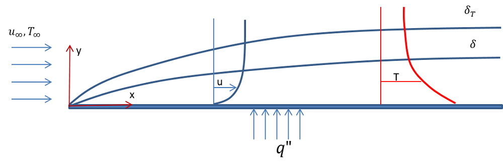 A schematic showing laminar flow past a horizontal plate.