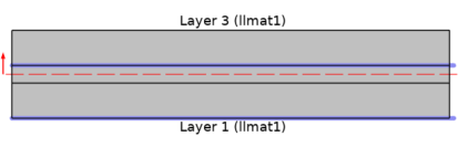 Preview image of the layer cross section when using the Heat Source, Interface node.