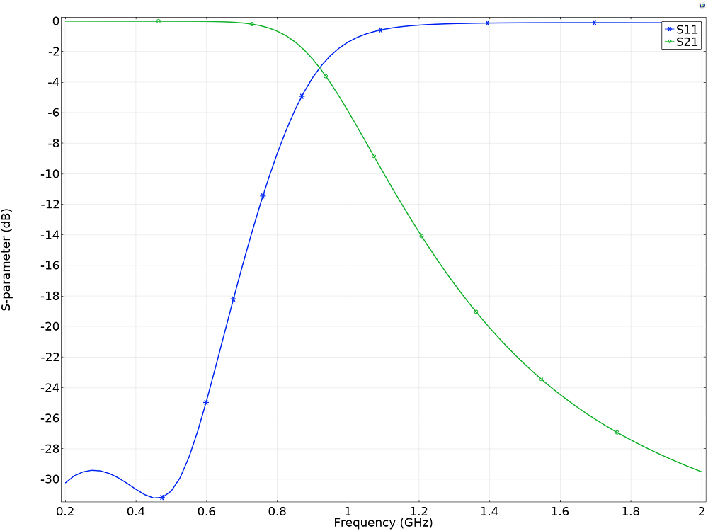 A plot of the S-parameters showing the low-pass filter response.