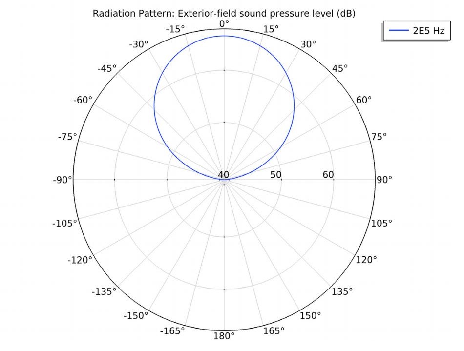 A polar plot showing the radiation pattern of the transducer.