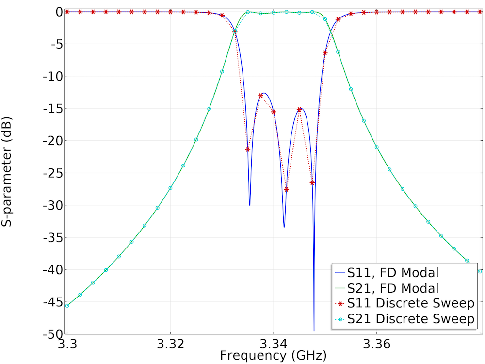 A plot comparing the S-parameters computed from two studies.
