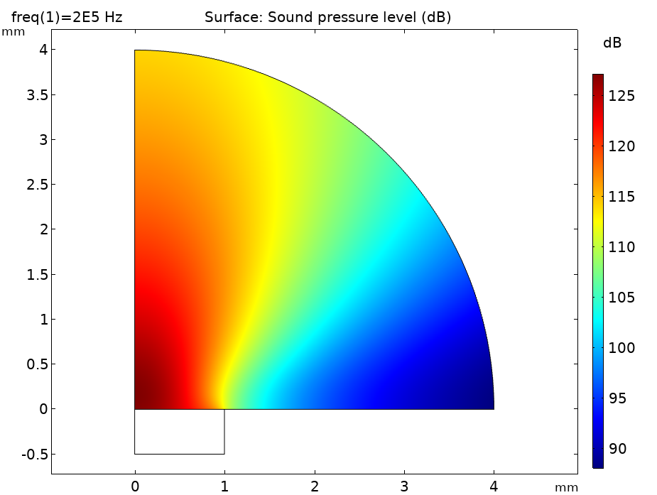 A plot of the sound pressure level distribution in COMSOL Multiphysics®.