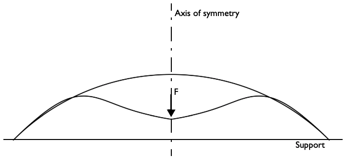 A schematic of the spherical cap model geometry.