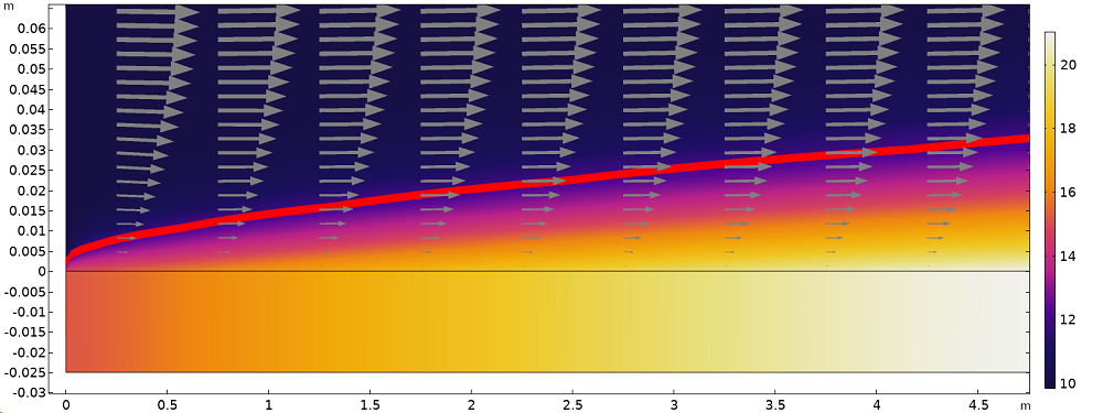 A plot of the temperature distribution in the horizontal plate and fluid.