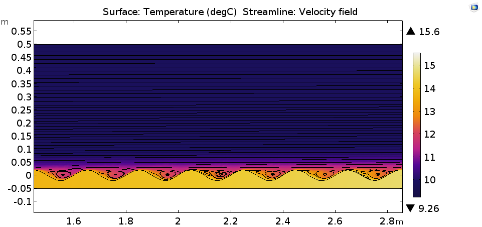 A plot of the temperature distribution and velocity field for the horizontal plate model.