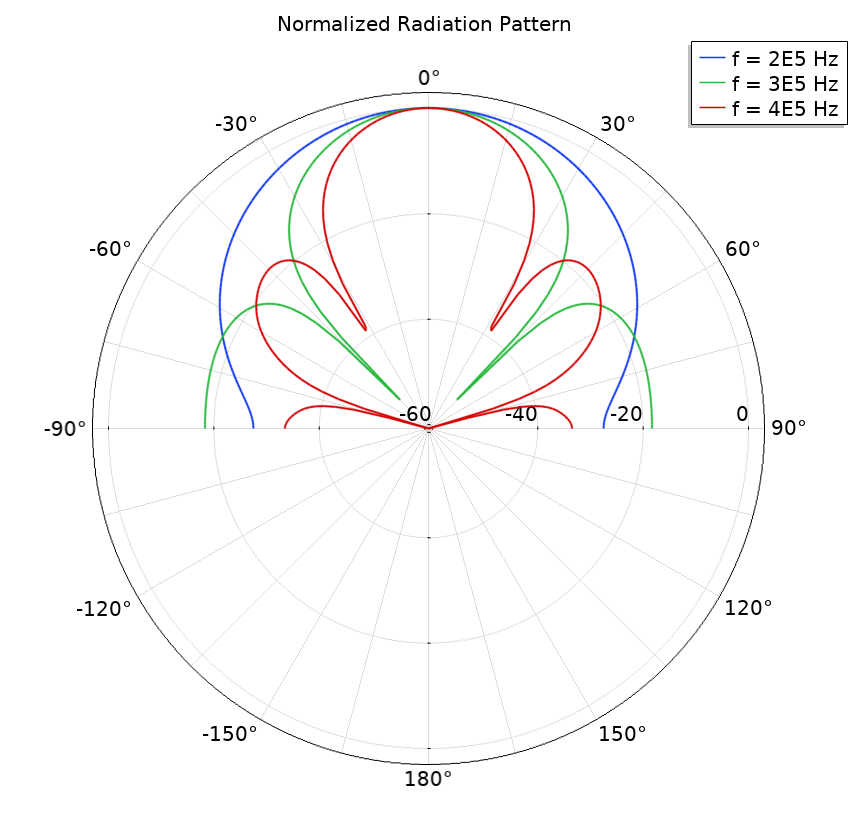A plot of the normalized radiation pattern for 3 frequencies.