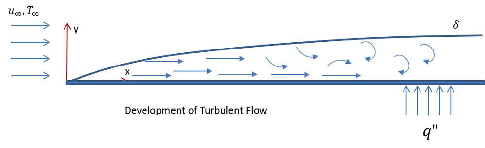A schematic showing turbulent flow past a horizontal plate.