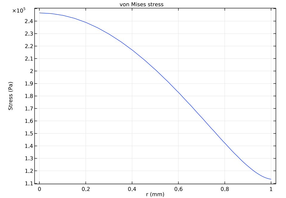 A graph plotting the von Mises stress at the interface of the air and solid for the transducer.