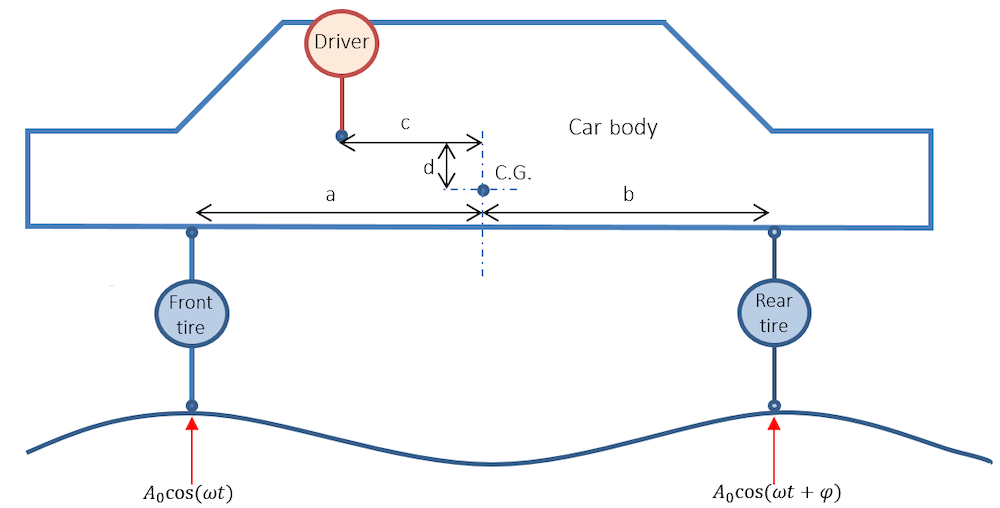 A graphic showing a car, driver, and tires modeled with a lumped circuit.