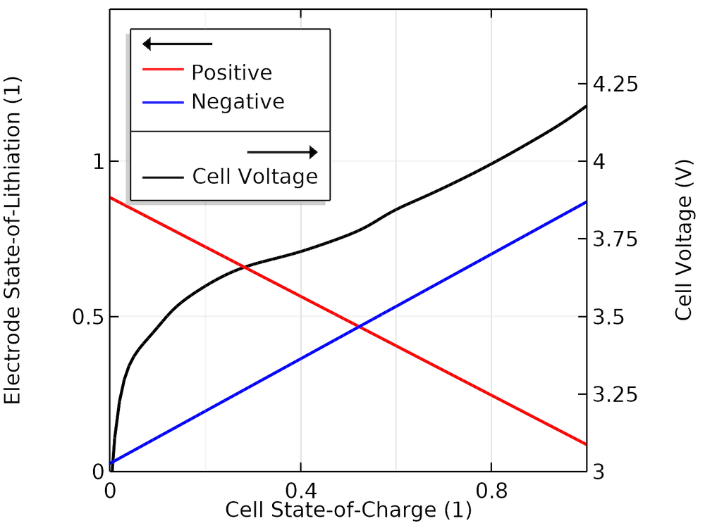 A graph plotting cell voltage and SOL values as a function of cell SOC.