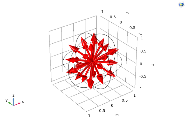 A plot of the T2 quadrature set's discretizations.