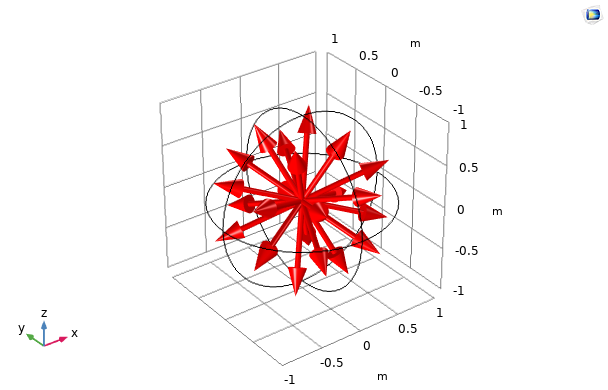 A graph plotting the discrete directions of the LSE S4 quadrature set in COMSOL Multiphysics®.