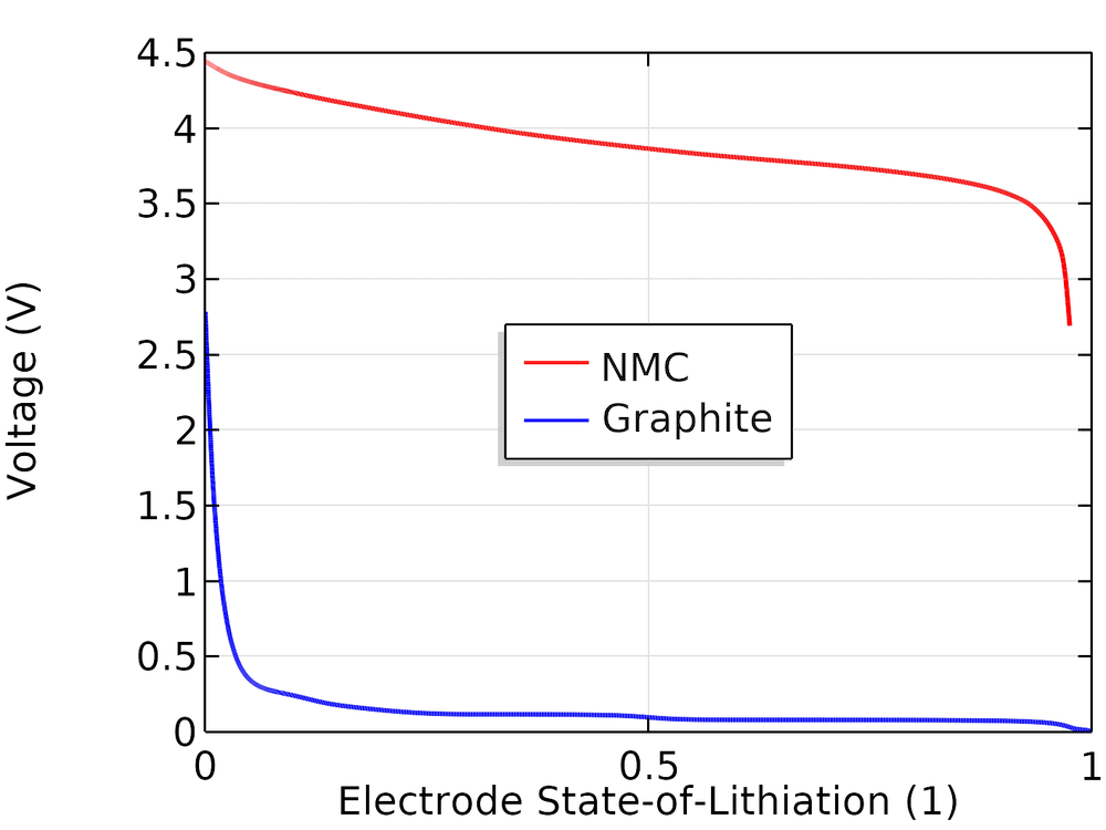 A plot comparing the equilibrium electrode potentials and SOL.