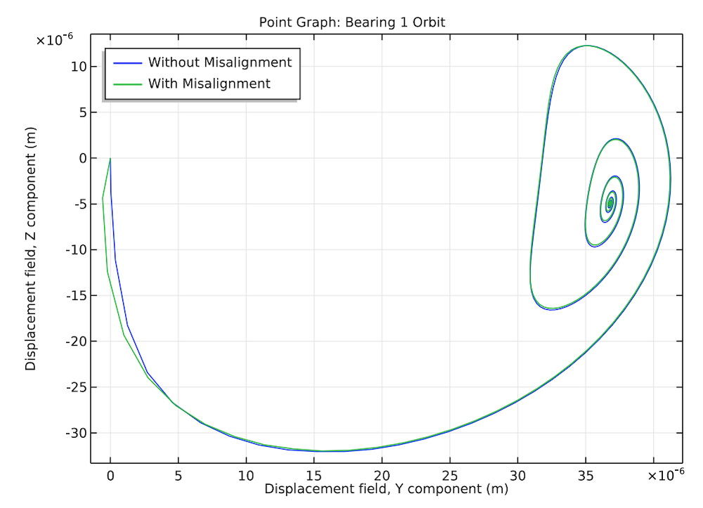 A plot comparing the orbit of the left bearing when the right bearing is aligned and misaligned.