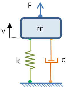 A figure of a lumped mechanical system used as an impedance analoogy.