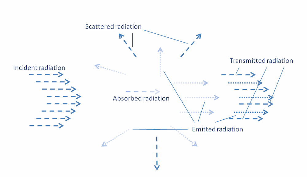 A graph showing different interactions between a participating medium and radiation.