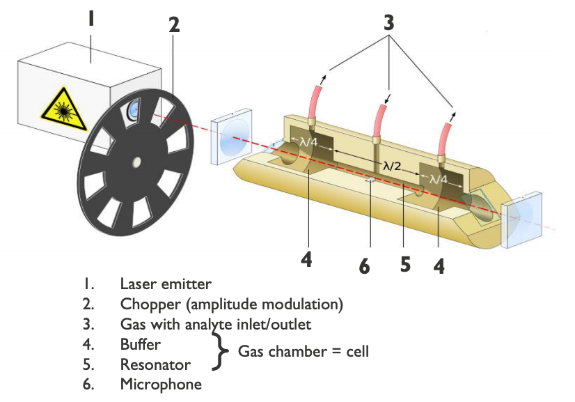 A schematic of a photoacoustic spectroscope with parts labeled.