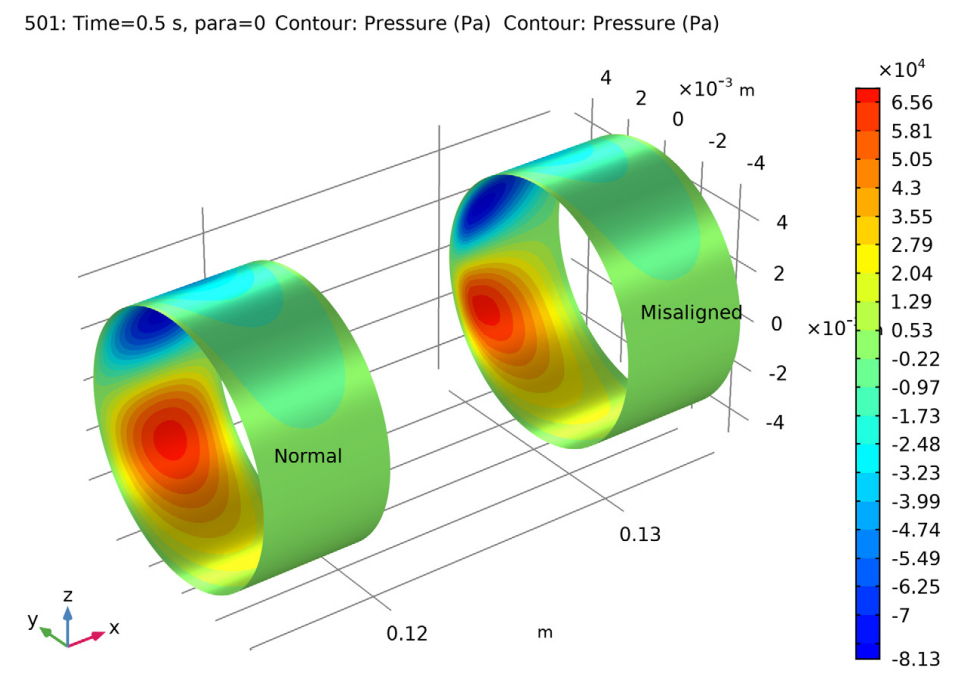 A plot comparing the pressure distribution in aligned and misaligned bearings.