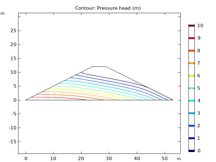 A plot of the pressure head in the dam embankment model.