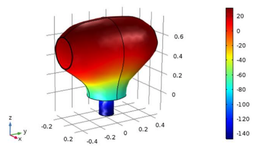 A plot showing the pressure repartition on the novel potato-shaped cell design.