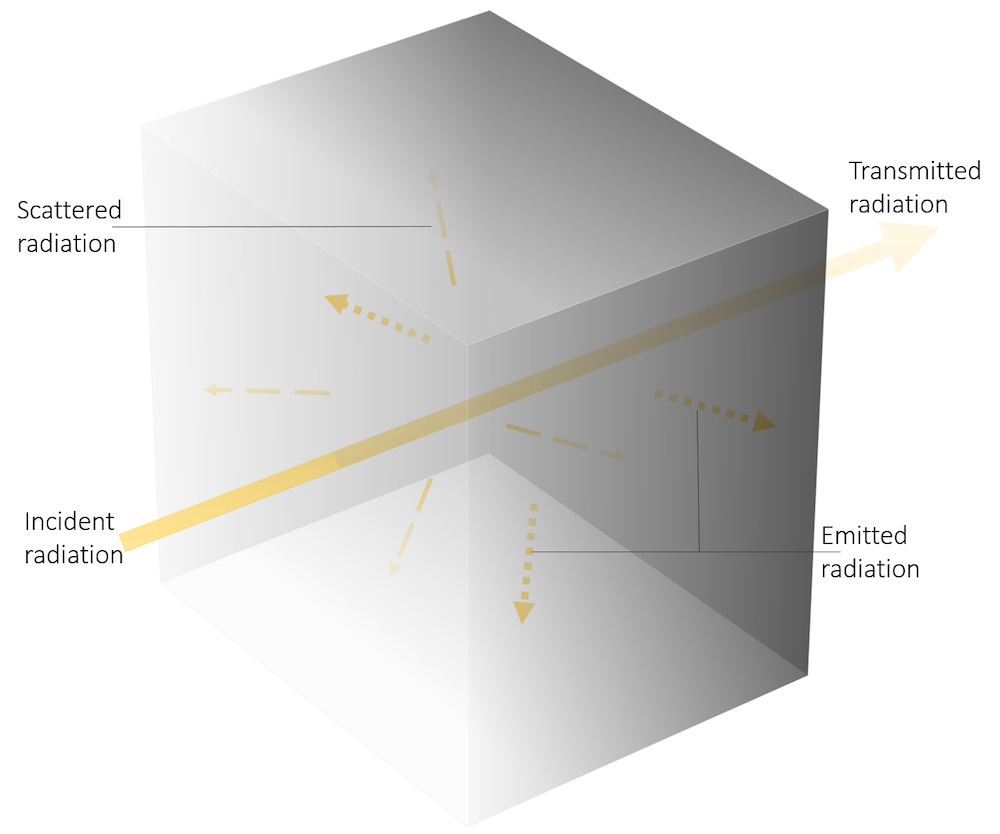 A schematic showing how radiation interacts with a semitransparent cube.