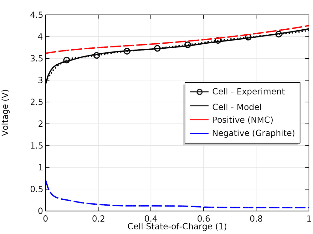A plot showing the results for the electrode balancing of a lithium-ion battery simulation.