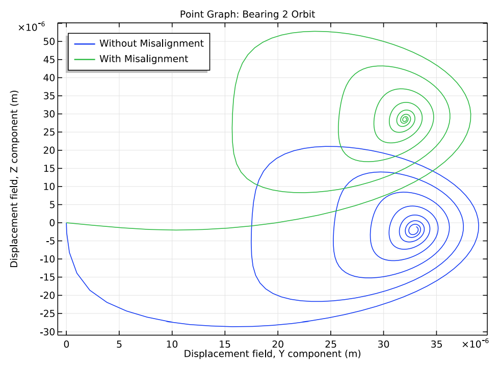 A plot comparing the orbit of the right bearing under 2 alignment scenarios.