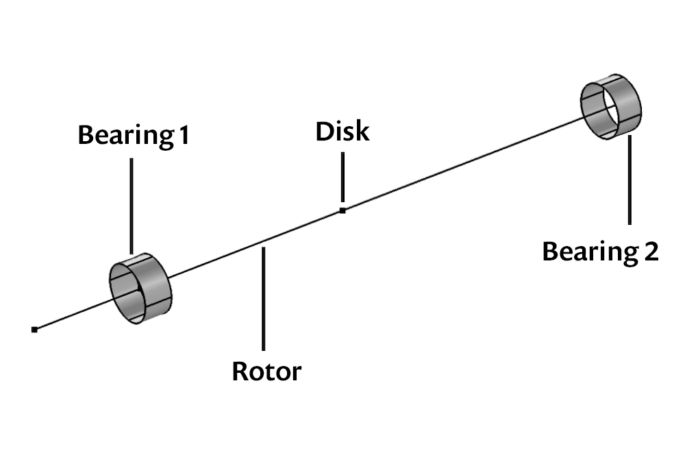 A graphic showing the setup for the bearing misalignment study.