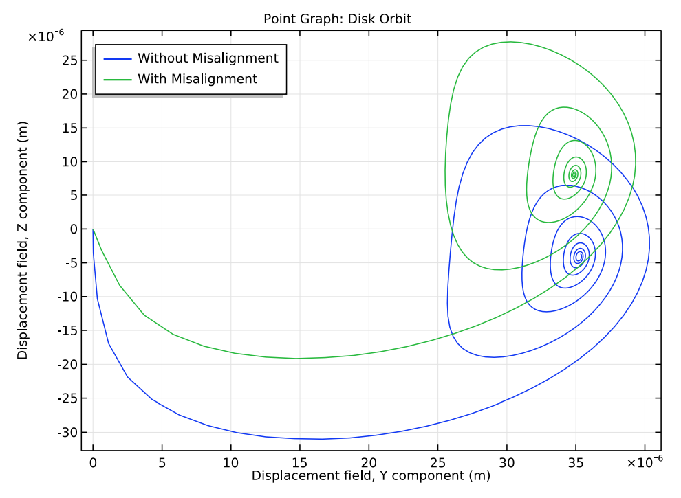 An orbit plot of the rotor with a bearing  that is aligned versus misaligned.